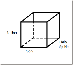 Cube Father Son Holy Spirit